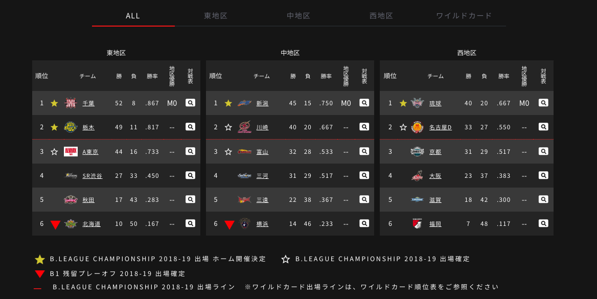 Bリーグの順位表